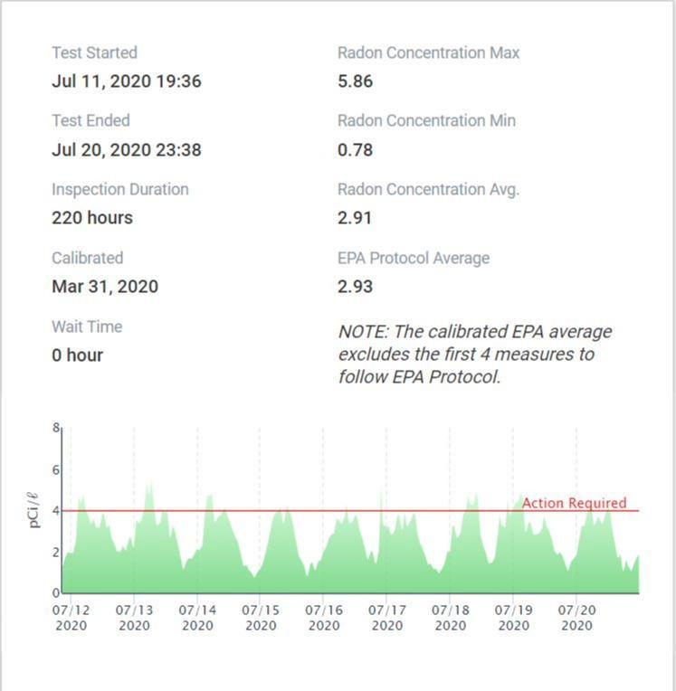Post Mitigation Radon Testing in Athens, GA - Before Photo