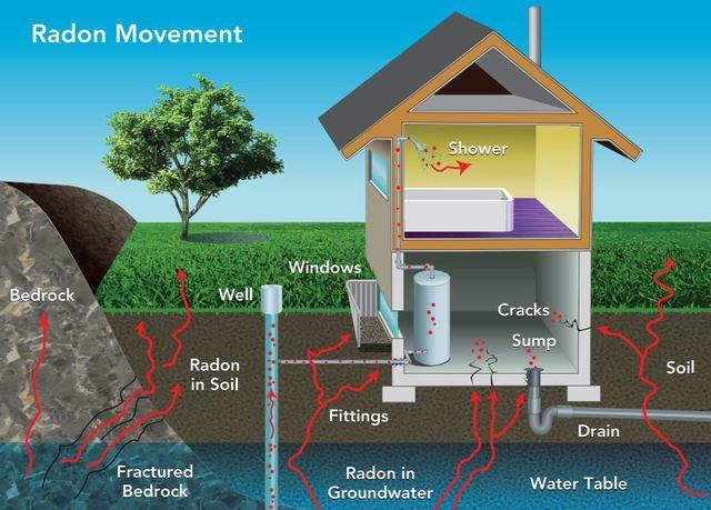 Radon - Frequently Asked Questions