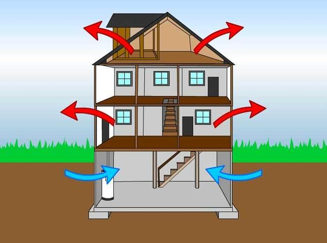 The Stack Effect Health Homes Advanced Basement Systems 4