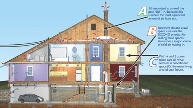 The Stack Effect: Why your home is energy in-efficient
