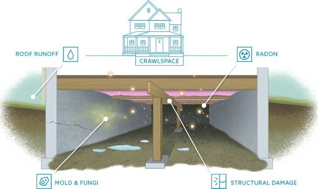 vented crawl space problems: moisture, radon, mold, fungi and structural damage