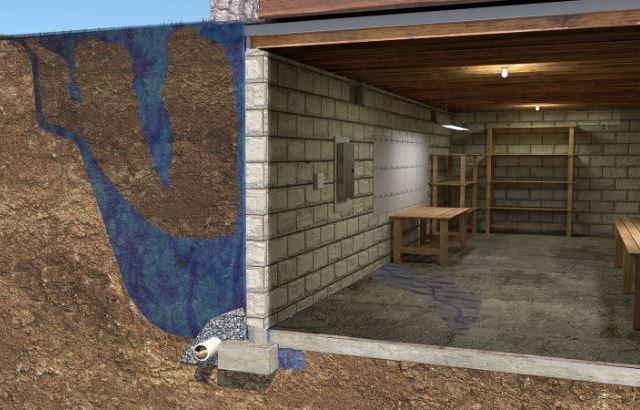 hydrostatic pressure in your basement