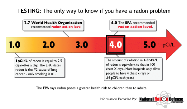 Myths Debunked: Radon