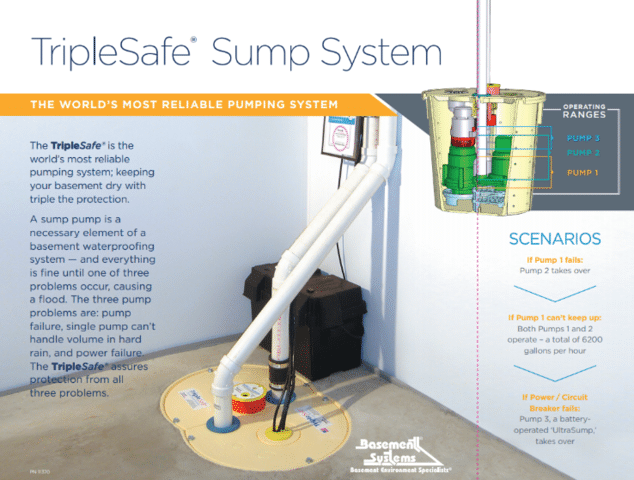 The Importance of Getting a TripleSafe Sump Pump Installed in Your Home