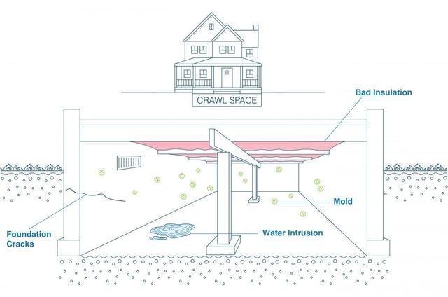 If It's in Your Crawl Space, It's in Your Home: Sealed vs. Vented Crawl Spa...