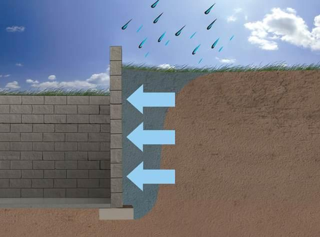 As water builds up in the soils around your foundation, hydrostatic pressure increases against your basement walls, potentially leading to damage.