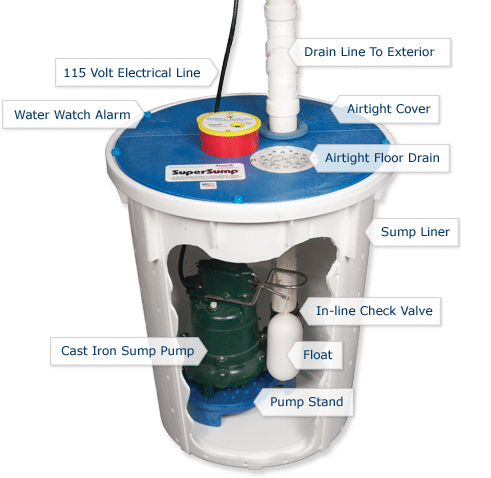 A sump pump is the key to an efficient basement waterproofing system....