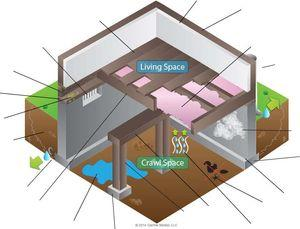 Crawl Space Stack Effect