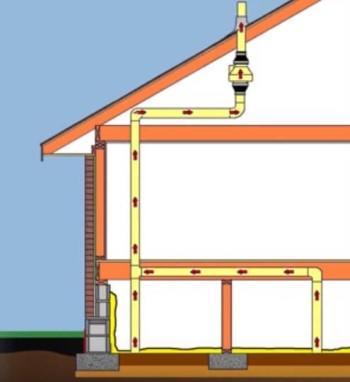 Radon Soil Suction