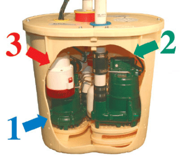 anatomy of a sump pump with battery backup