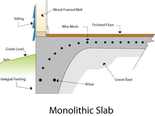 Concrete Slab Foundation Memphis, TN