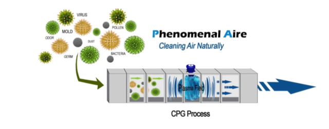 COVID & Phenomenal Aire Cleaning Technology