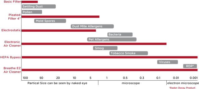 Graph chart comparing Breathe EZ air cleaner and other types of air filters