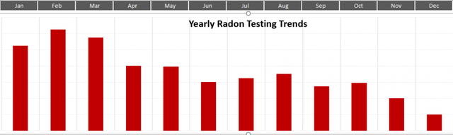 Add Radon Services and Keep your Company Profitable during the Winter Months....