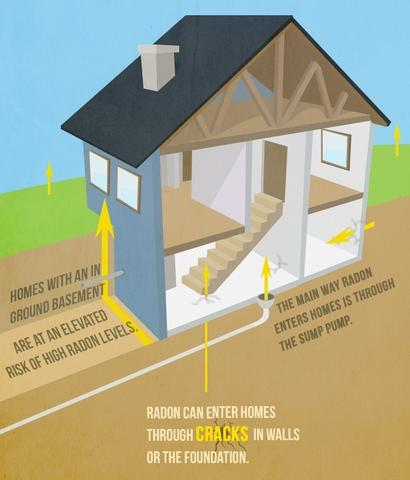 New Infographic: How Does Radon Get into Homes?