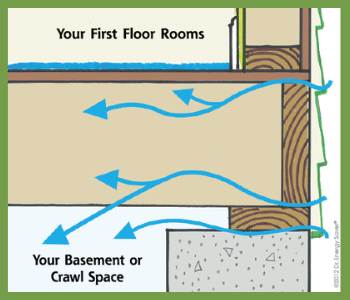 Illustration of poorly Insulated Rim Joists