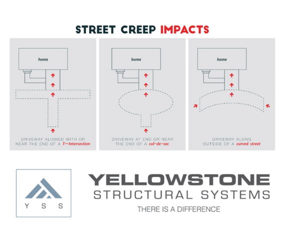 What is steep creep and how dies it impact people in your area?