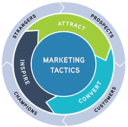 Contractor marketing - From the Funnel to the Flywheel