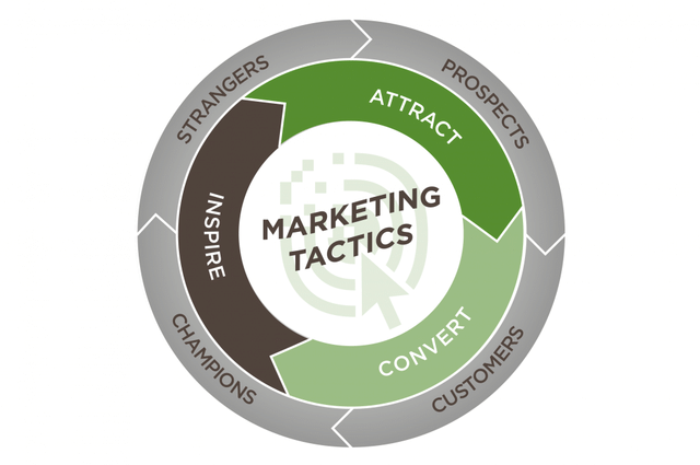Contractor Marketing: From the Funnel to the Flywheel