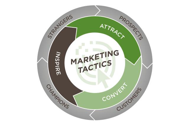Marketing Flywheel TH style