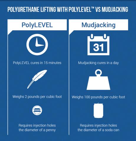 PolyLevel vs Mudjacking