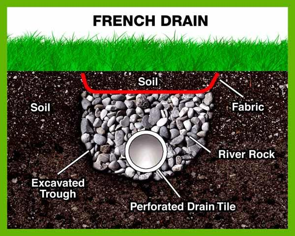 What Are French Drains and How Do They Protect Your Foundation?