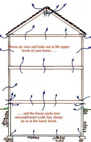 Warm air rises and leaks out at the upper levels of your home and sucks in new, unconditioned air at...