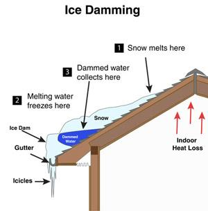Icicles hanging from your eaves may look pretty, but they are a warning sign of ice build-up....