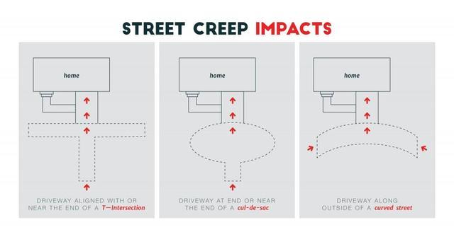 What is street creep and how does it impact people in your area?
