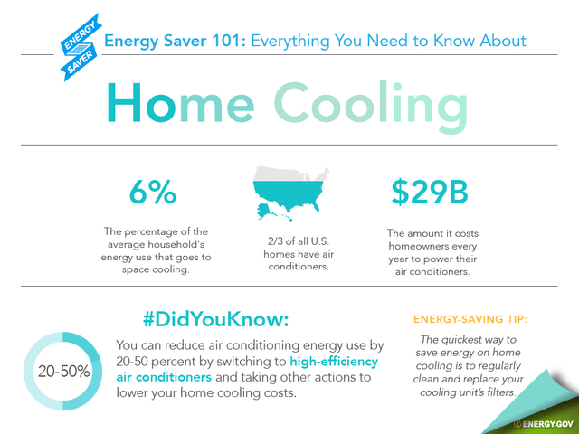 Why Do You Need to Service Your Air Conditioner?