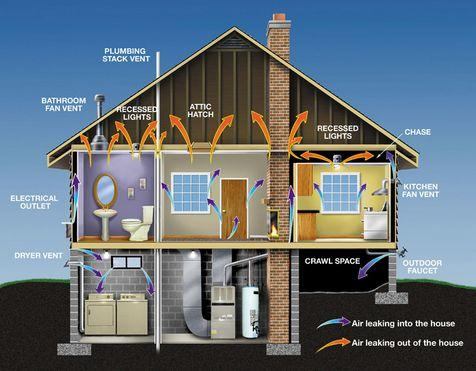Houses leak warm air out the top, and pull cold winter air in at the bottom