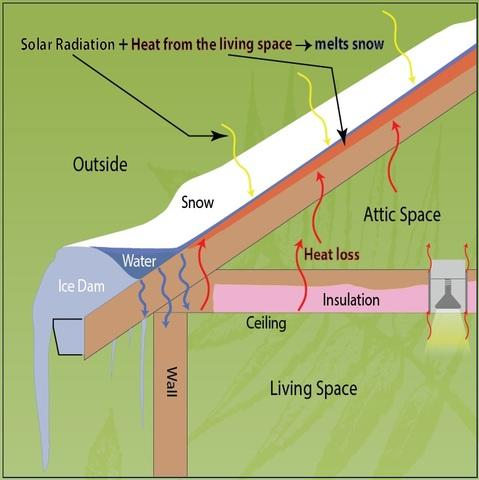 How to Identify Ice Damming