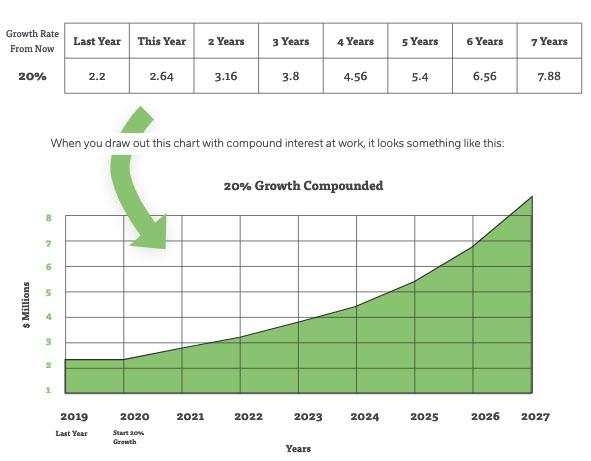 Compound interest in your business