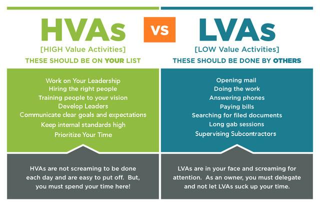 Larry Janesky's 7th HVA: Prioritize Your Time