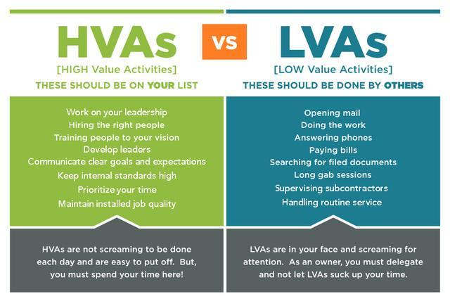 HVA: Maintain Quality