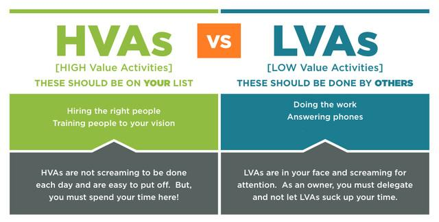 Larry Janesky's 2nd HVA: Training People to Your Vision