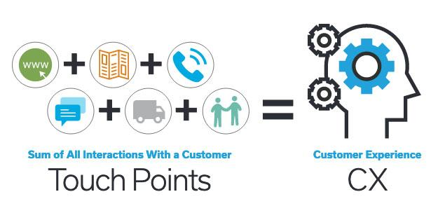 The sum of touchpoints equals CX