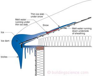 How attic ventilation and insulation helps to protect your roofing system and your home....