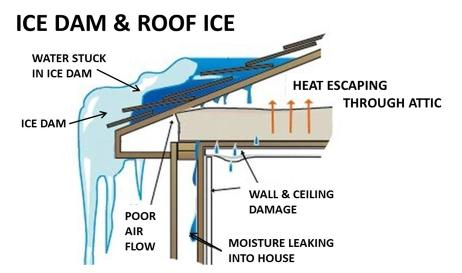 Beware of Ice Dams - Image 1