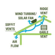 Types Of Vents - Image 4
