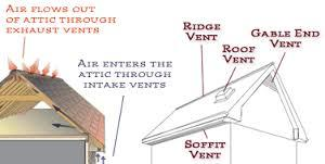Why attic ventilation is important in protecting and preserving your roofing system....
