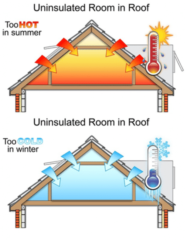 Upgrading Your Attic Insulation - Image 1