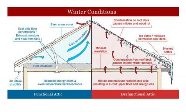 Attic Ventilation During Cold Weather - Image 1