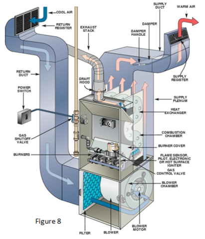 The Ins and Outs of HVAC - Image 7