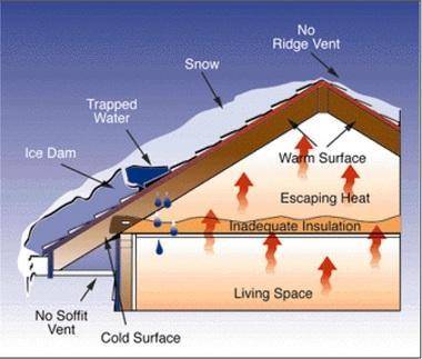 How To Prevent Roof Ice Dams Other Winter Weather Home