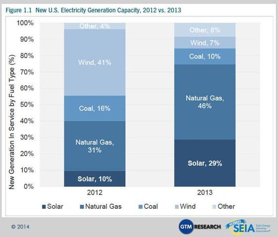 U.S. Solar Market Grows 41%, Has Record Year in 2013...