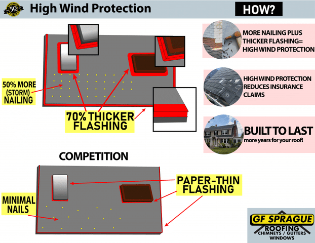 High Wind Protection