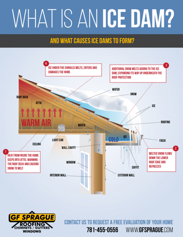 Causes and Risks of Ice Dams - Image 2