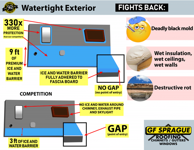 Watertight Exterior