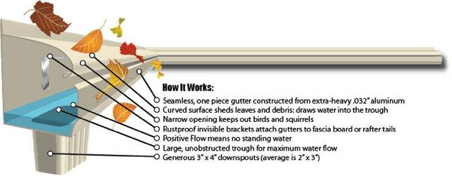 How LeafGuard Gutters Work